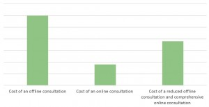 Consultation costs